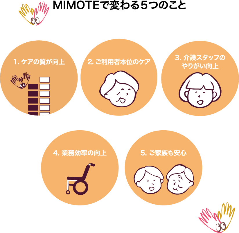 MIMOTEで変わる5つのこと